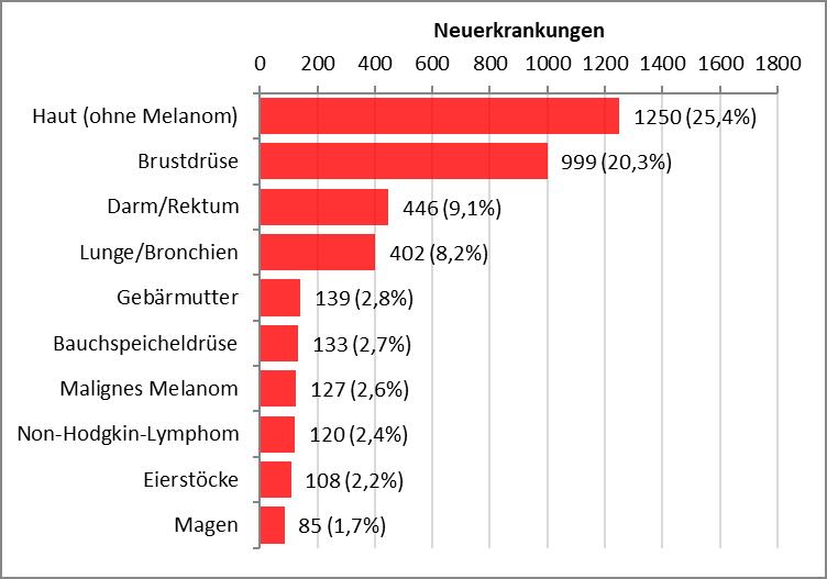 Balkendiagramm mit den häufigsten Krebserkrankungen bei Frauen im Saarland im Jahr 2018. Häufigste invasive Neubildungen: Haut (ohne Melanom) 1250, Brustdrüse 999, Darm und Rektrum 446, Lunge und Bronchien 402, Gebärmutter 139.