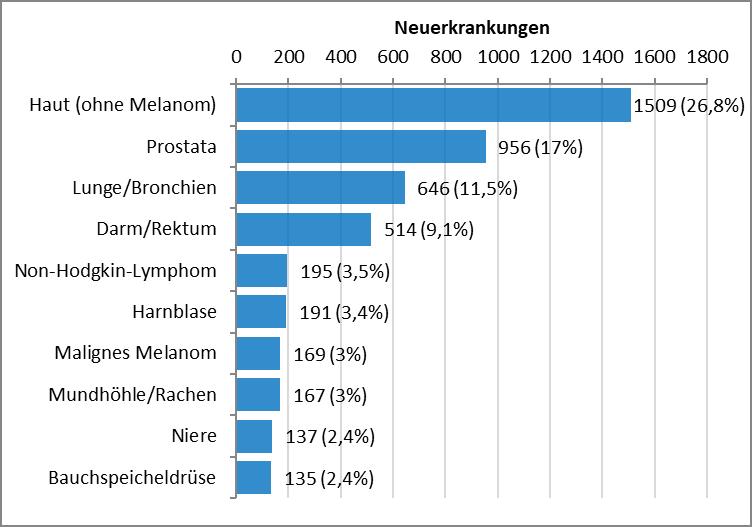 Balkendiagramm mit den häufigsten Krebserkrankungen bei Männern im Saarland im Jahr 2018. Häufigste invasive Neubildungen: Haut (ohne Melanom) 1509, Prostata 956, Lunge und Bronchien 646, Darm und Rektrum 514, Non-Hodgkin-Lymphom 195, Harnblase 191.